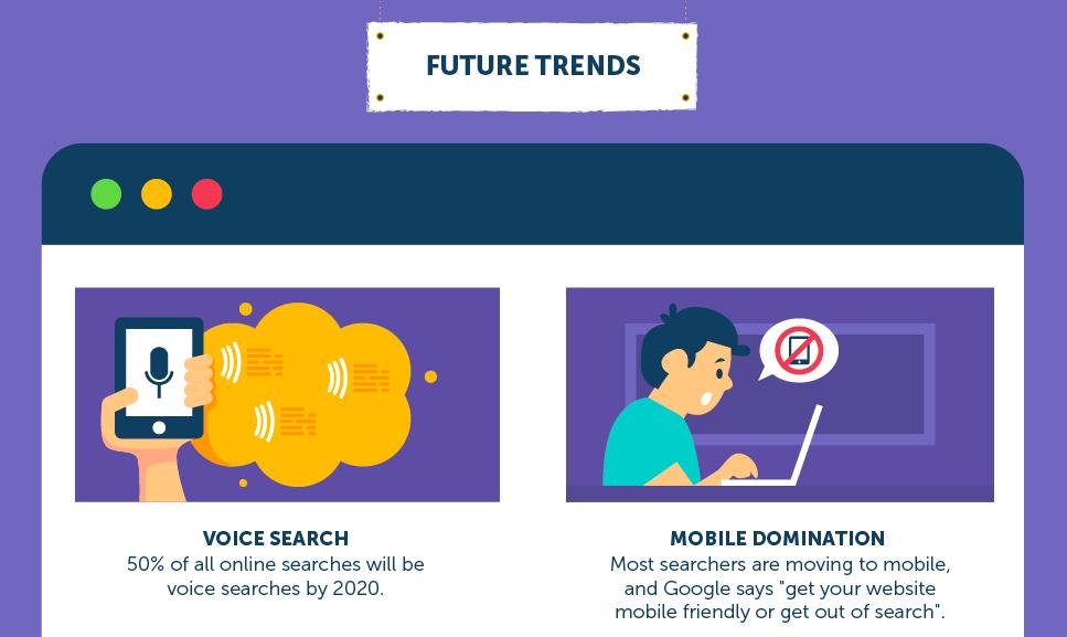 Future SEO Trends