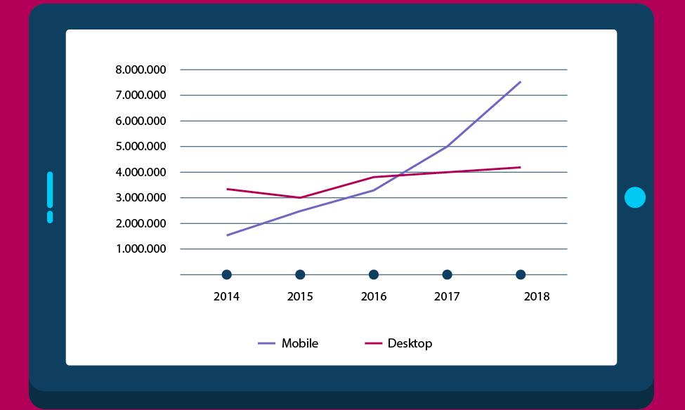 Mobile vs Desktop Search