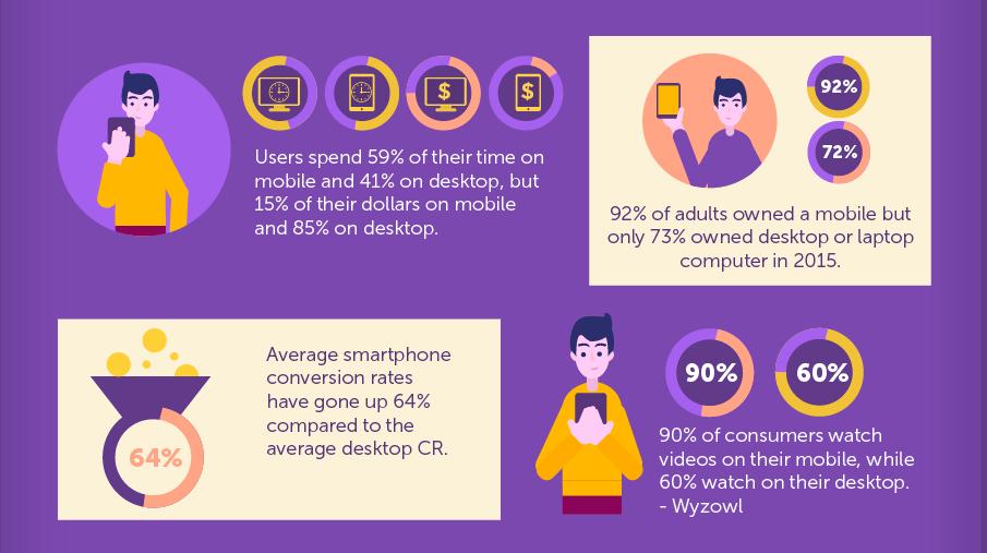 Mobile Marketing Share